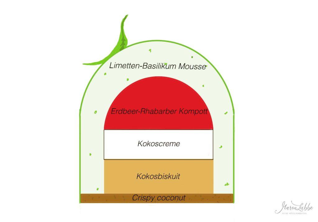 Diagramm Torte 'Basiliko'